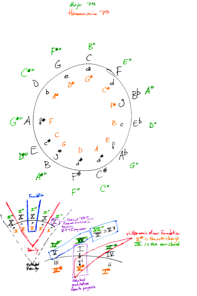 New Circle of Fifths