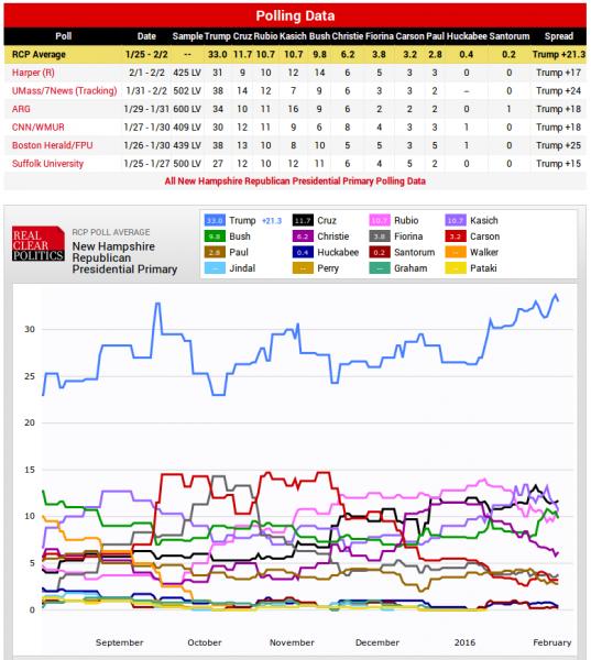 2016 New Hampshire Primary Polls