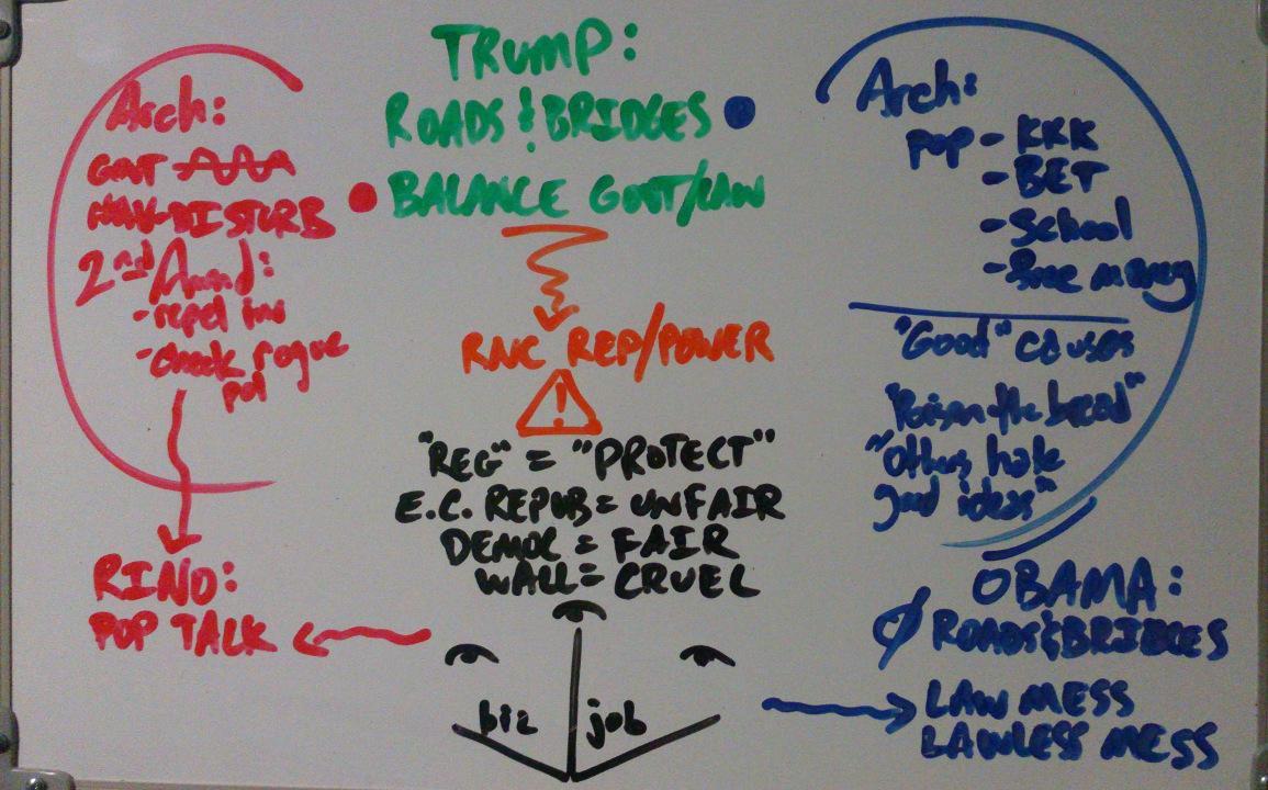 Talk Chart - Political Perspectives